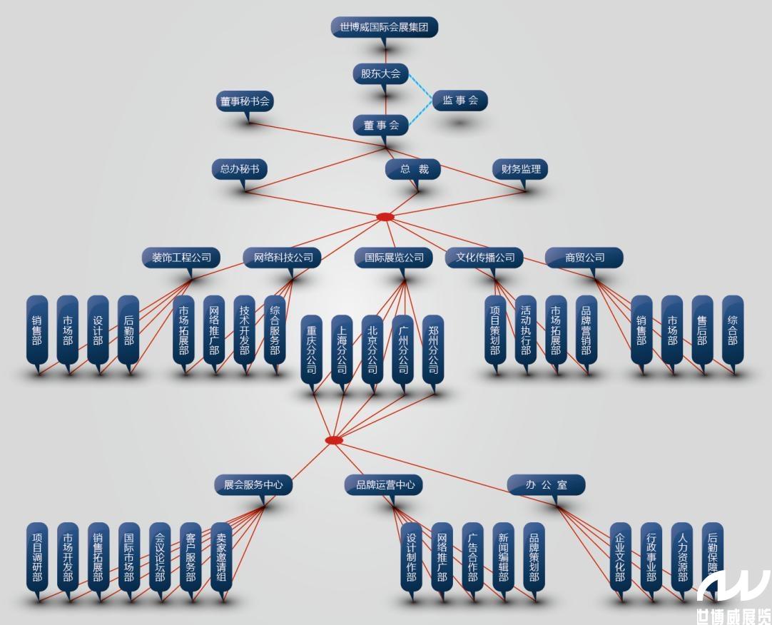 点击查看高清版组织框架图