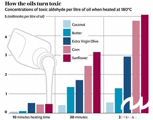 油温为180℃的情况下,即使使用20分钟的葵花籽油才超过约3毫摩尔/公斤
